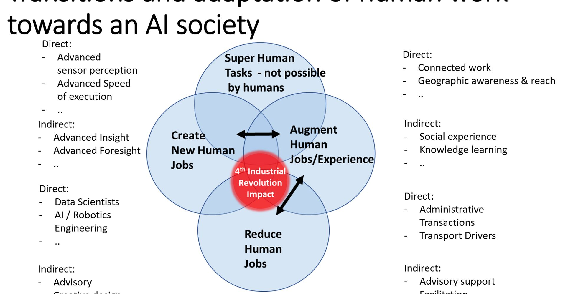 the rise of the fourth way of super human productivity