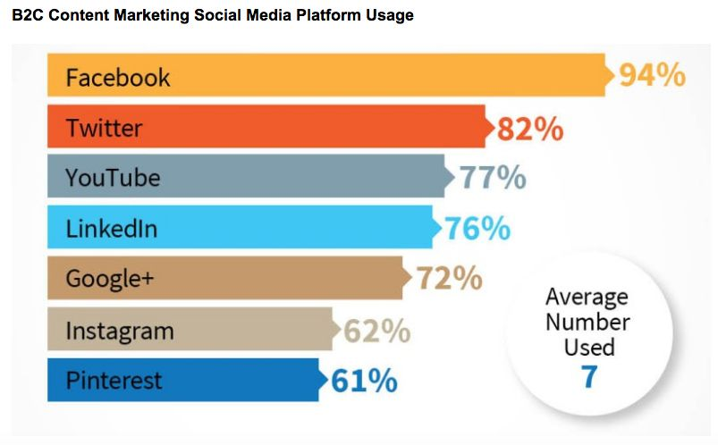 "<em>Marketers ranked Instagram almost dead last in terms of their social platform usage, as shown on </em><a rel=""nofollow"" h"