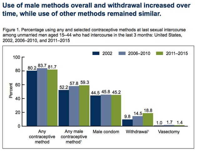 In the study, any contraceptive method includes all kinds used by both men and their female partners,...