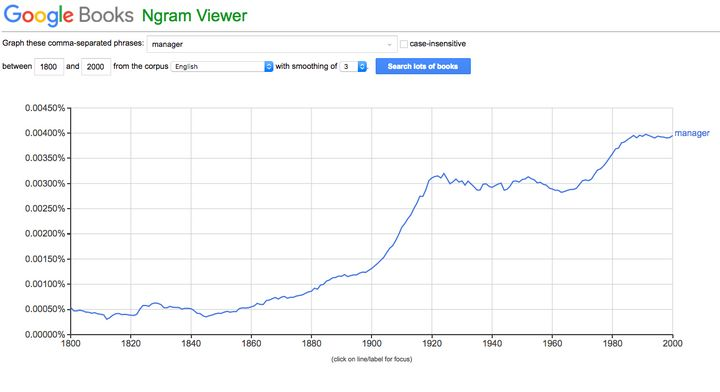 "Mentions of the word ""manager"" in books from 1800 to 2000 AD"