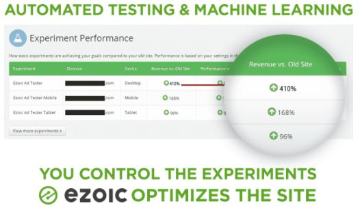 Ezoic Review and Results From 4 Very Different Websites | HuffPost