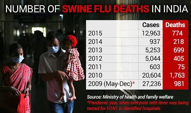 Swine flu deaths in India from 2009 to 2015