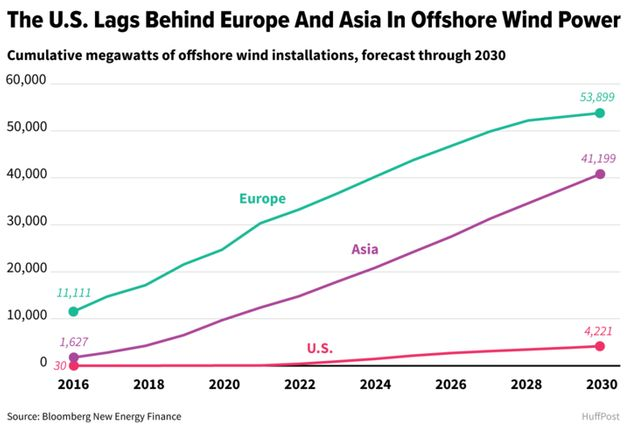 Offshore wind issoaring in Europe and East Asia, though it has been slow to take off inthe...