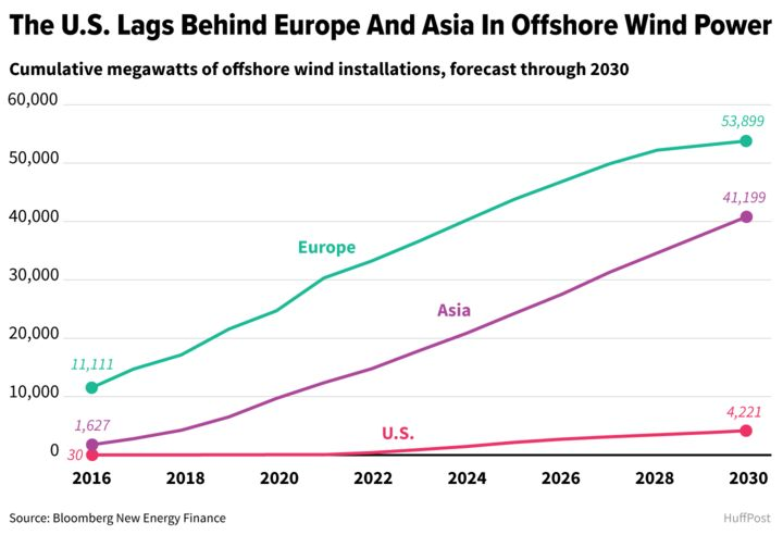 Offshore wind is soaring in Europe and East Asia, though it has been slow to take off in the United States.