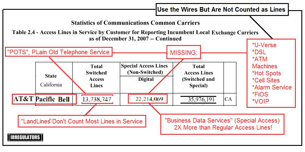 the copper wire world of at&t the reason to investigate at&t, now pots line number while the original pots voice basic service lines have declined, a lot of lines 'migrated' to these other services, like u verse voice, or the wires to the