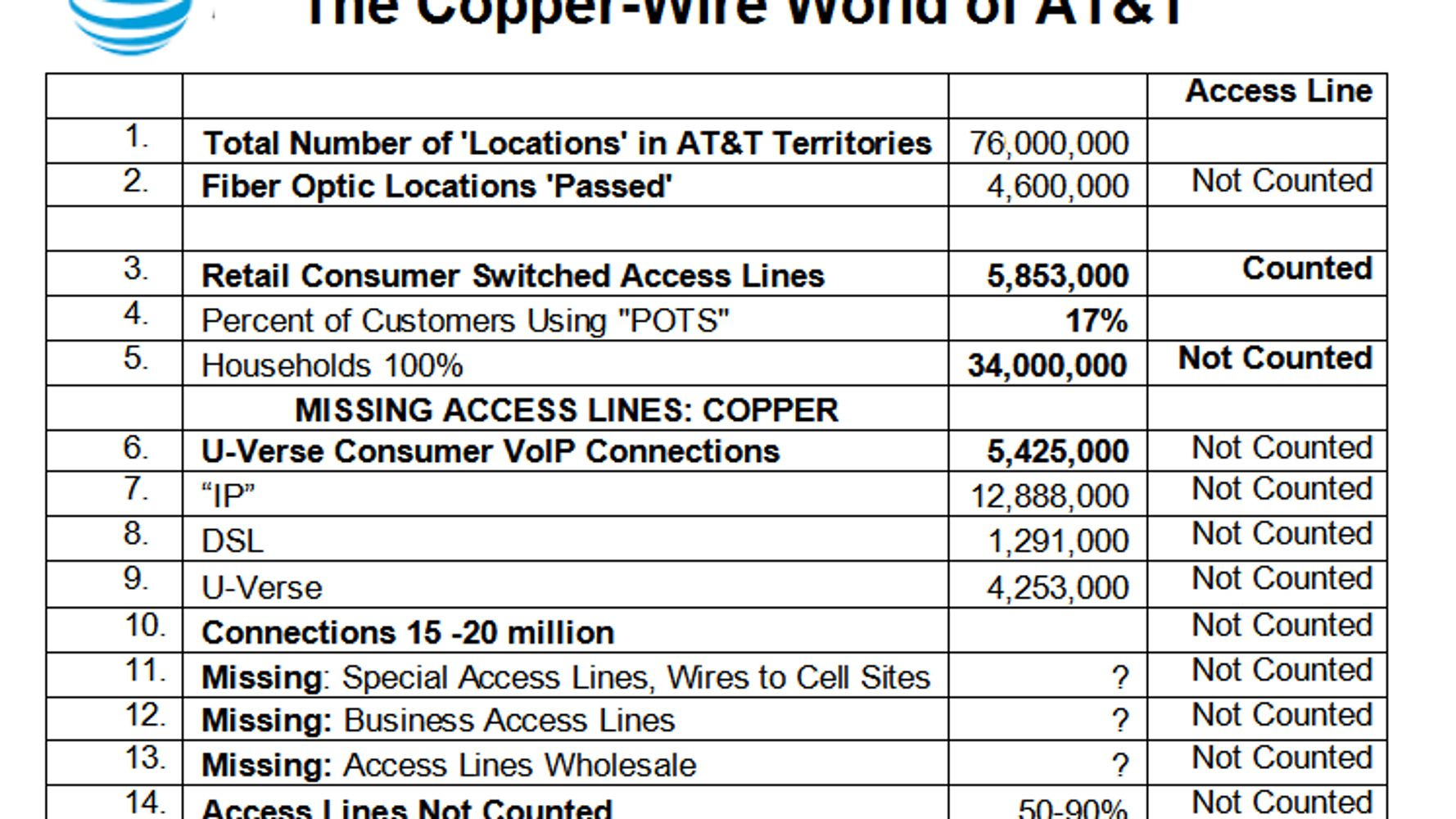 The Copper-Wire World of AT&T: The Reason to Investigate AT&T, Now on