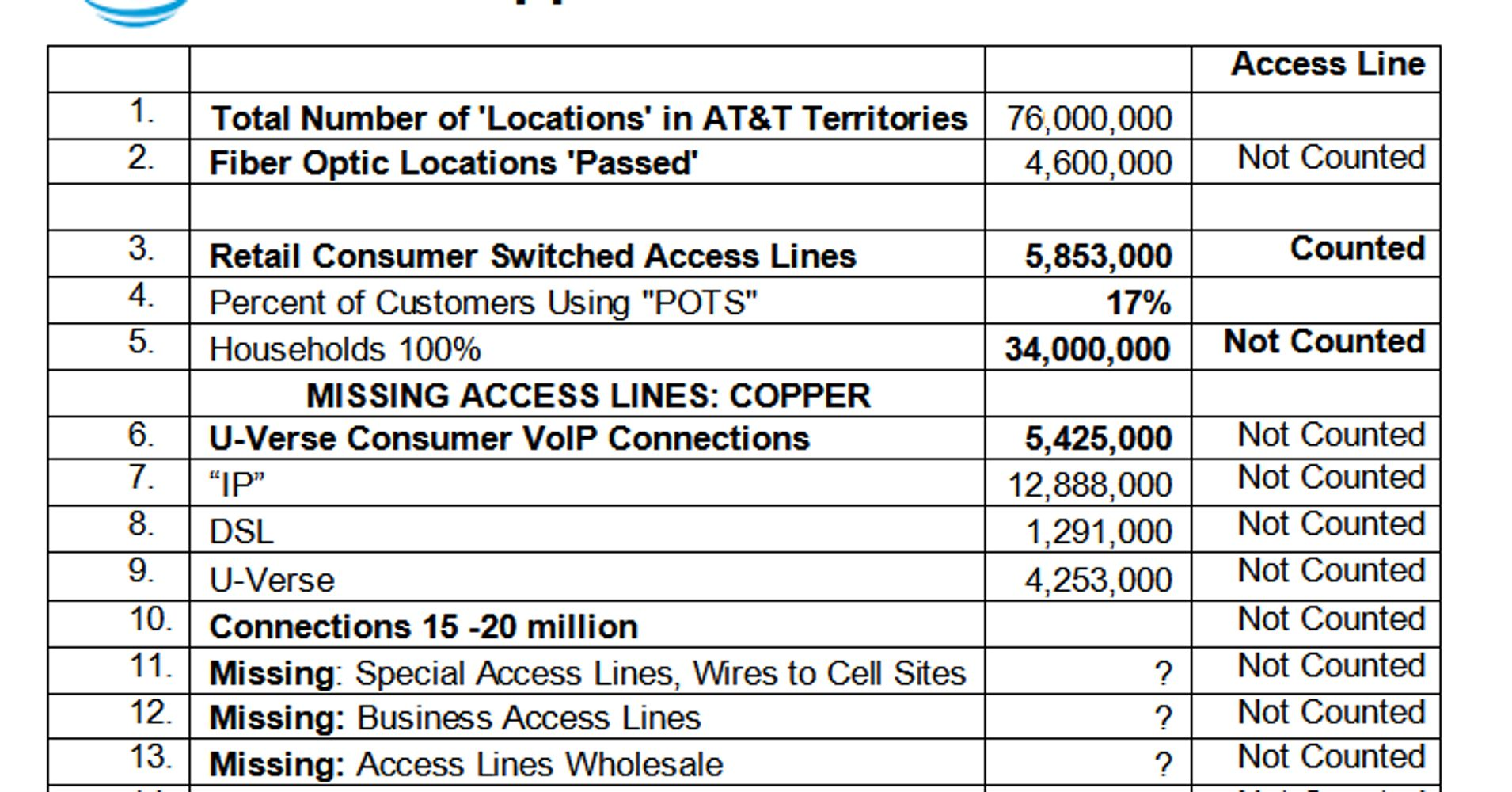 The Copper Wire World Of Att Reason To Investigate Now U Verse Box Wiring Diagram Huffpost