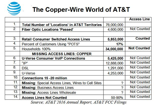 The Copper Wire World Of At T The Reason To Investigate At T Now Huffpost