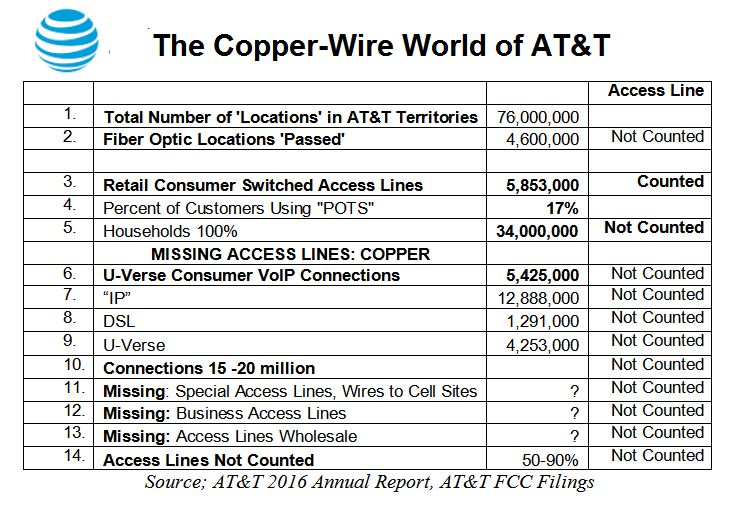 The Copper-Wire World of AT&T: The Reason to Investigate
