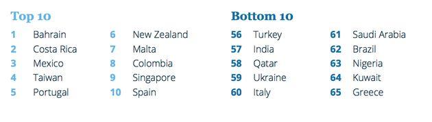 UK Falls Below Kazakhstan In Top Expat Destination