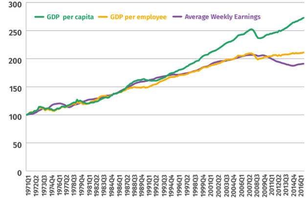 Average weekly earnings have decoupled from GDP growth for the first time since comparable data has been...