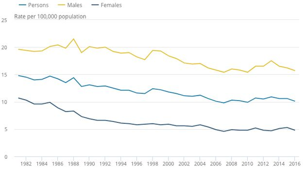 The suicide rates for men and women from 1982 to