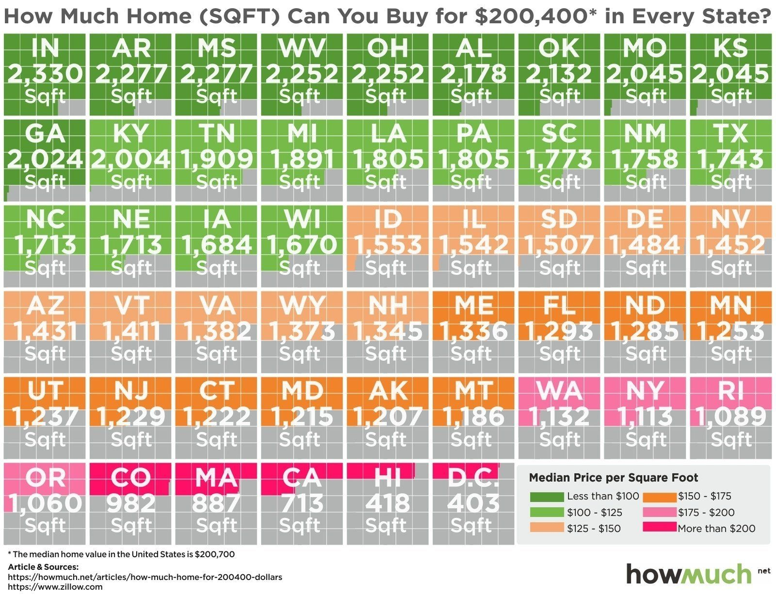 Heres How Big Of A House 200400 Will Buy You In Each State