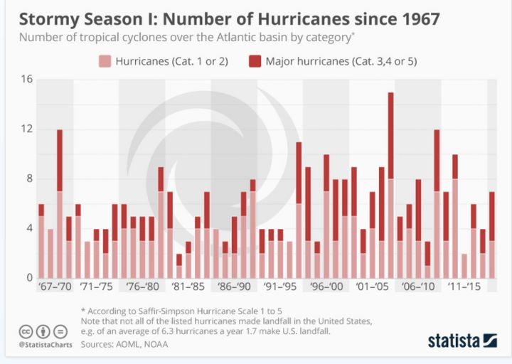 While global climate change is not expected to increase the number of hurricanes, it is expected to increase their severity.