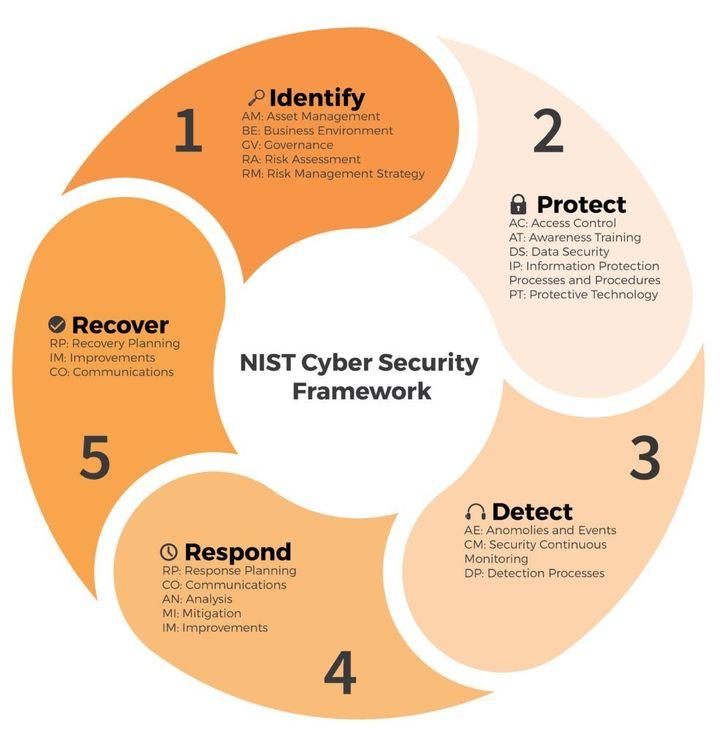"Figure 2: <a rel=""nofollow"" href=""https://www.stickman.com.au/services/transformation/nist-cyber-security-framework/"" target="