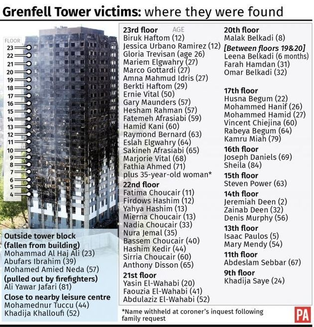 Grenfell Tower Survivors Claim Dozens Died Waiting For Helicopters That Never