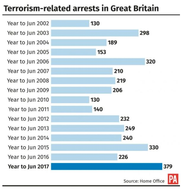 The number of arrests made over the last year is the highest on