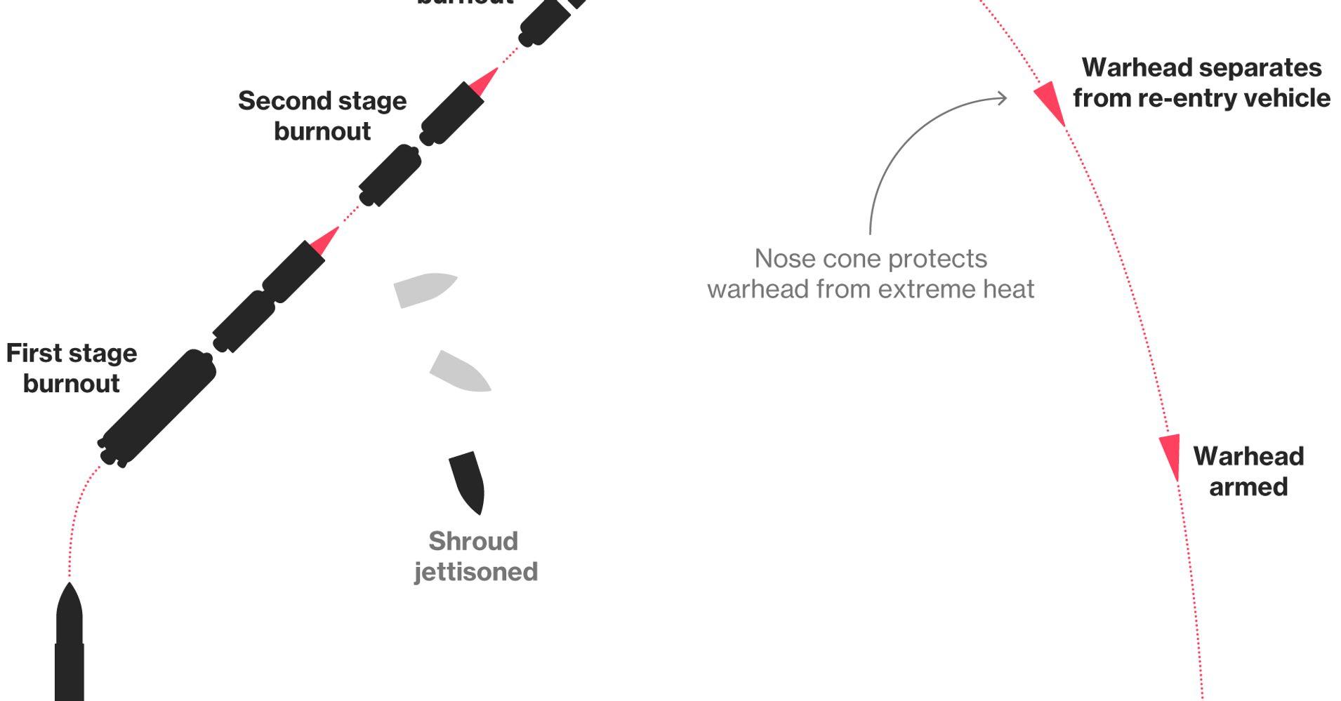 Threatening Thursday - North Korea Threatens to Nuke Japan and US - Markets Shrug