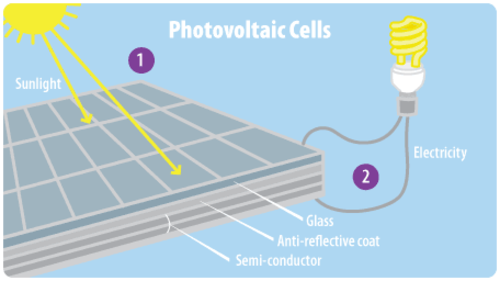 <p>Most photovoltaic solar cells use a silicon-based semiconductor.</p>