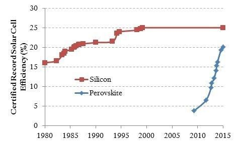 <p>Perovskite solar cells have become dramatically more efficient in a very short period of time.</p>
