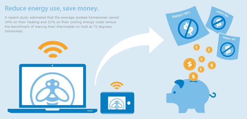 Average ecobee homeowner saved 24% of their heating and 21% on their cooling costs.