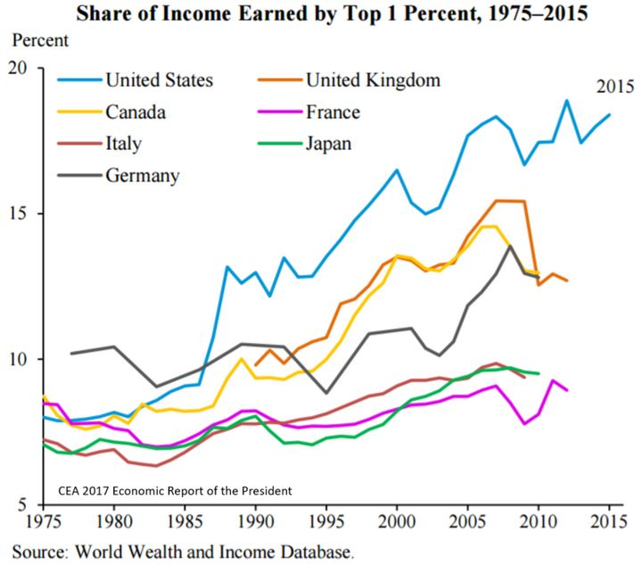 Especially in the US, Canada, the UK, and Germany, income inequality has soared during the period in which urban sustainabili