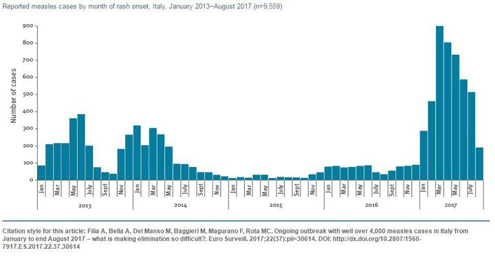 Distribution of measles cases by month of rash onset from January 2013. The peak number of reported cases was reached in Marc