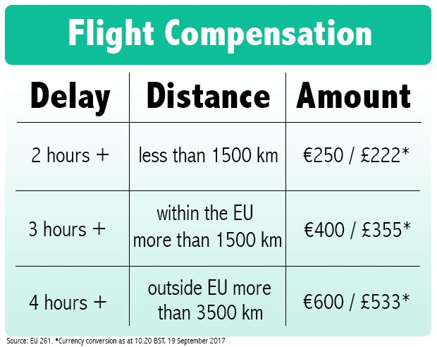 Ryanair Cancelled Flights Compensation Form And How To Claim
