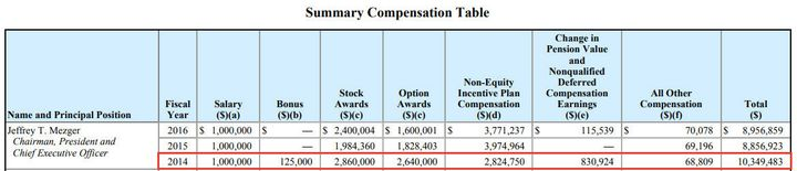 KB Home CEOJeffrey Mezger was last awarded a bonus in 2014, and it constituted just over 1percent of his total co