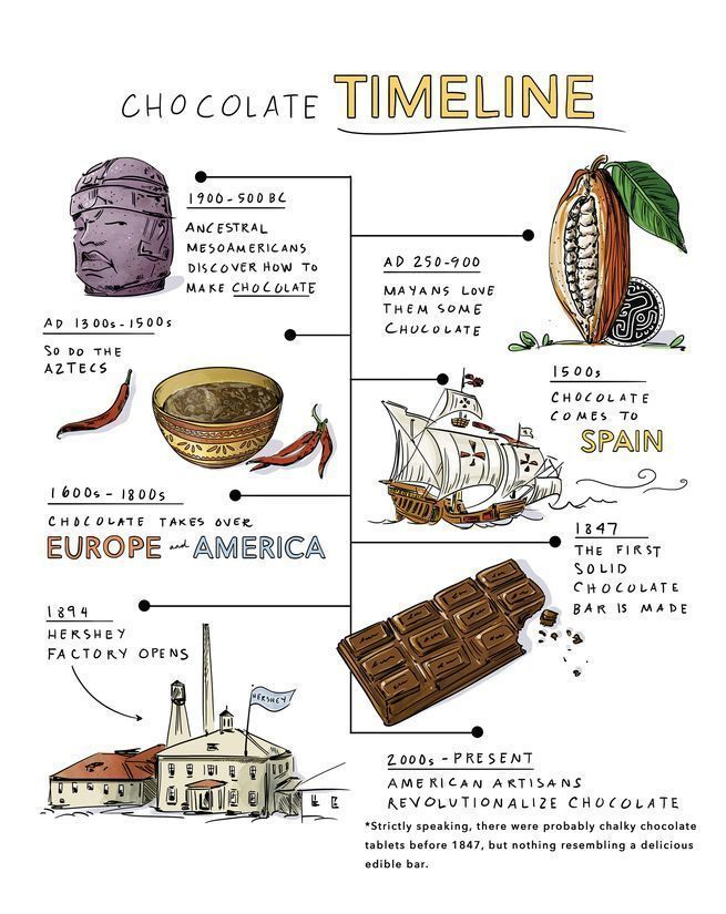 <p>The history of chocolate</p>