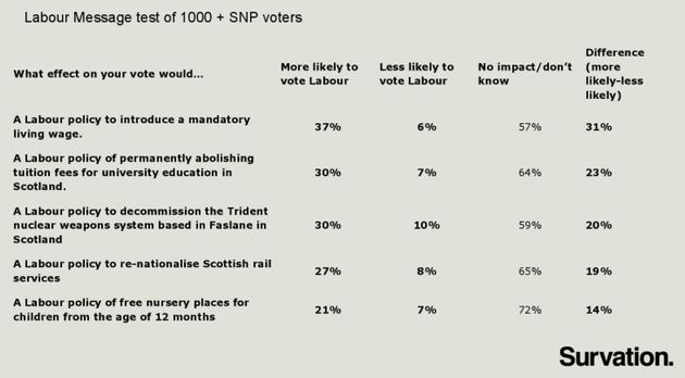 Labour Can Win Overall Majority By Shifting To The Left In Scotland - Top