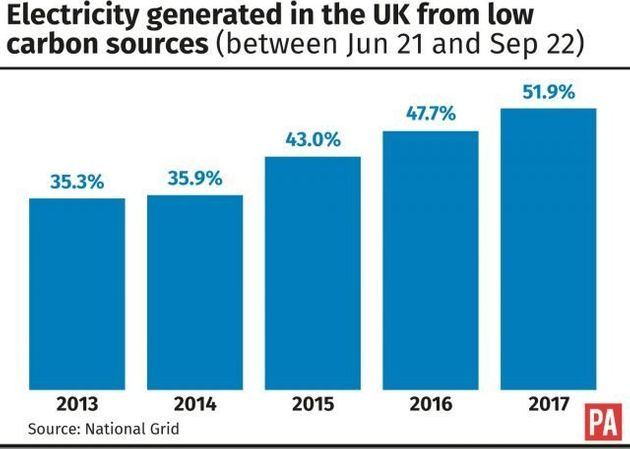 UK Has 'Greenest' Summer On Record With Over Half Of Electricity Provided By Low Carbon