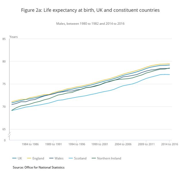 There has been a slight increase in life expectancy over the past