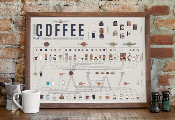 "<a href=""https://www.popchartlab.com/products/the-compendious-coffee-chart"" target=""_blank"">Shop it here</a>."
