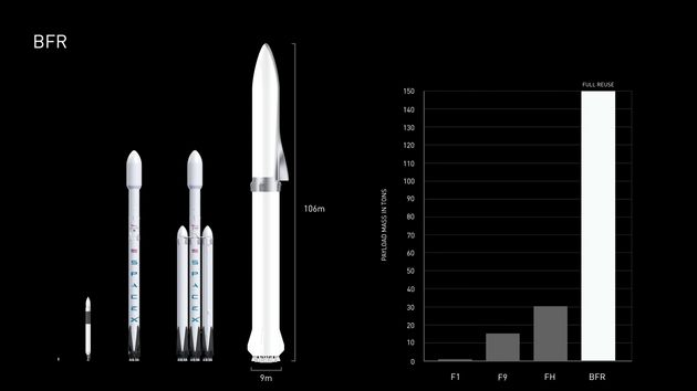 For comparison here's the BFR alongside the Falcon Heavy and then Falcon