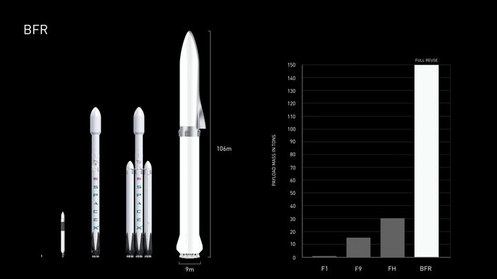 For comparison here's the BFR alongside the Falcon Heavy and then Falcon 9.