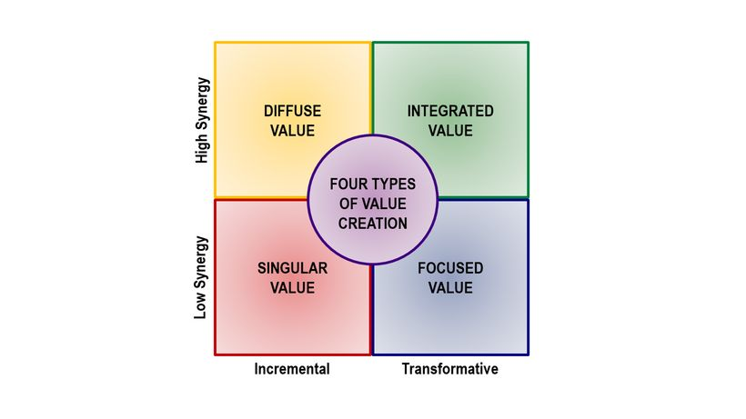 <strong>The Four Types of Value Creation</strong>