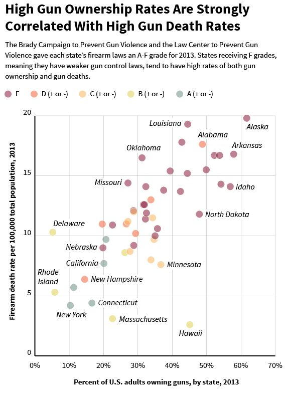 A Guide To Why Mass Shootings Don't Change American Gun