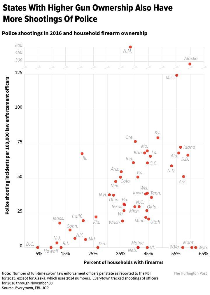Gun Control Graphs 2014