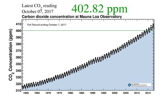 """The Keeling curve — part of why <a rel=""""nofollow"""" href=""""http://science.sciencemag.org/content/306/5702/1686.full"""" target=""""_bl"""