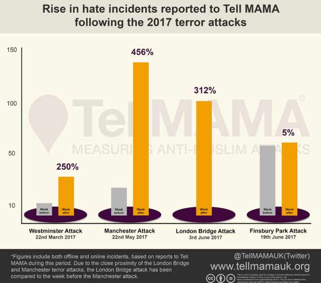 A graphic from Tell Mama shows how hate crimes spike in the UK after terror