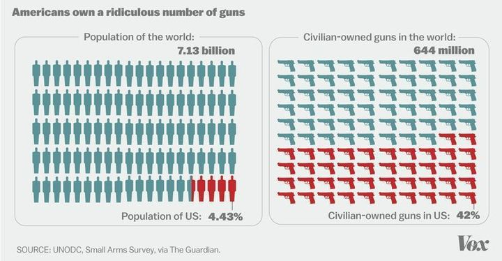 "<a rel=""nofollow"" href=""https://www.vox.com/policy-and-politics/2017/10/2/16399418/us-gun-violence-statistics-maps-charts"" ta"