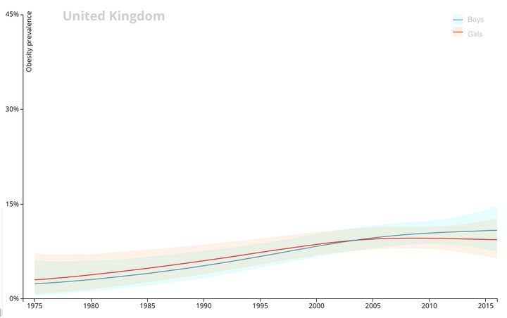 Rates of childhood obesity in the United Kingdom for boys and girls since 1975.