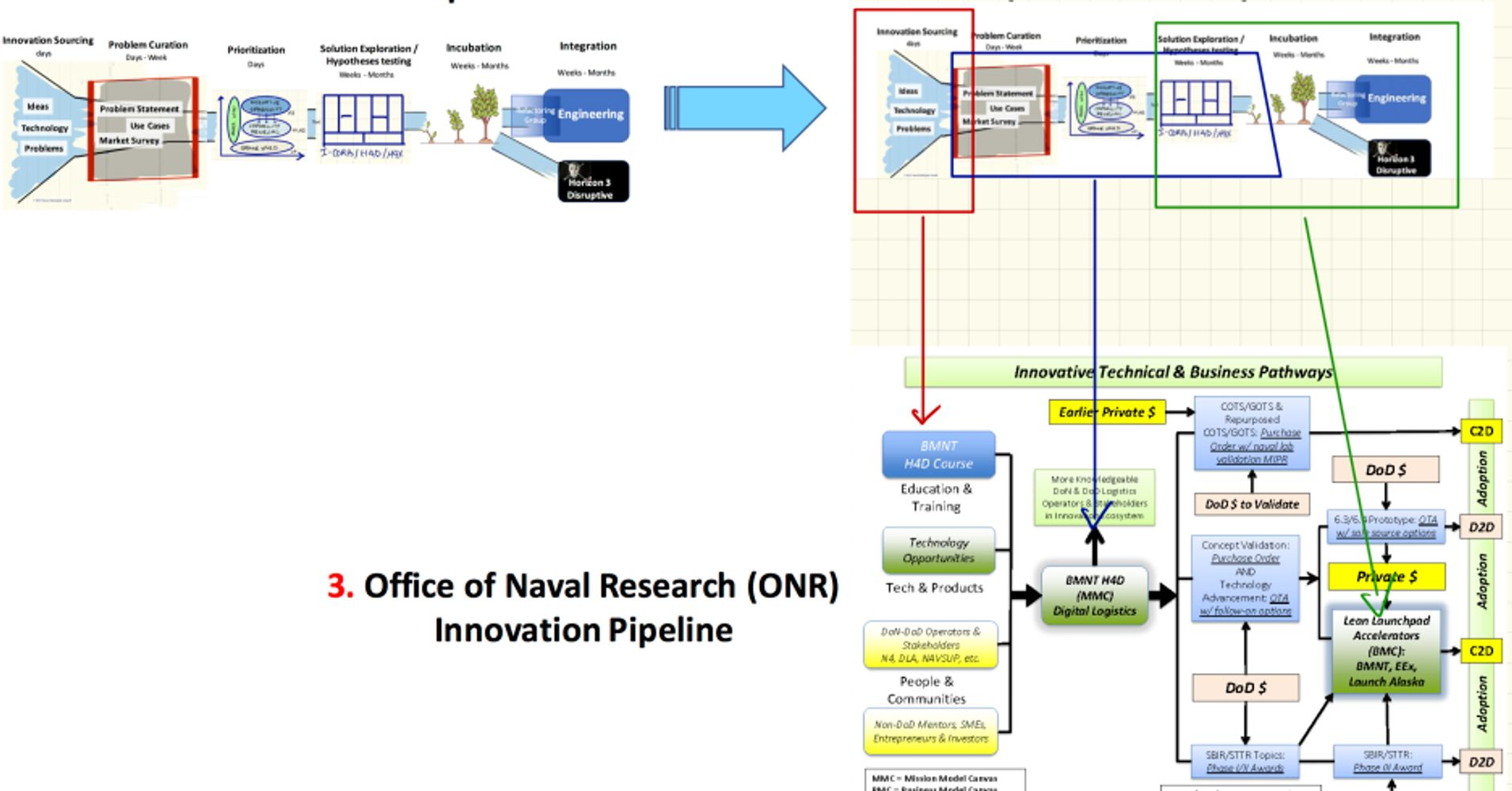 Office Of Naval Research Onr Goes Lean Huffpost