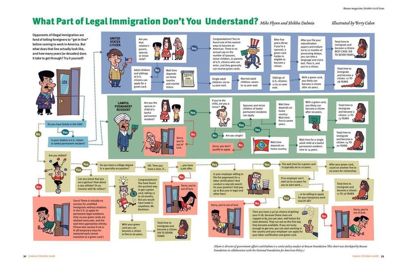 What don't you understand about legal immigration?