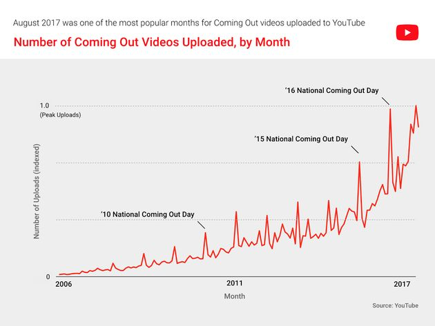 Here's A Brief History Of The YouTube Coming Out
