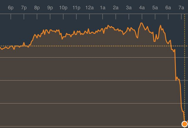 The value of the pound plummeted against the euro on Thursday following Michel Barnier's