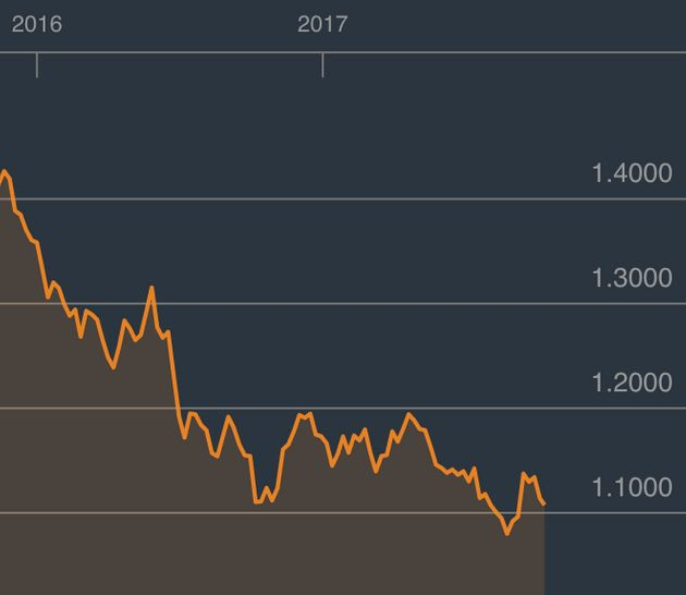 How the pound has faired against the euro since