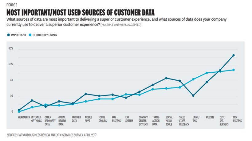 CRM is the most important and most used sources of customer data