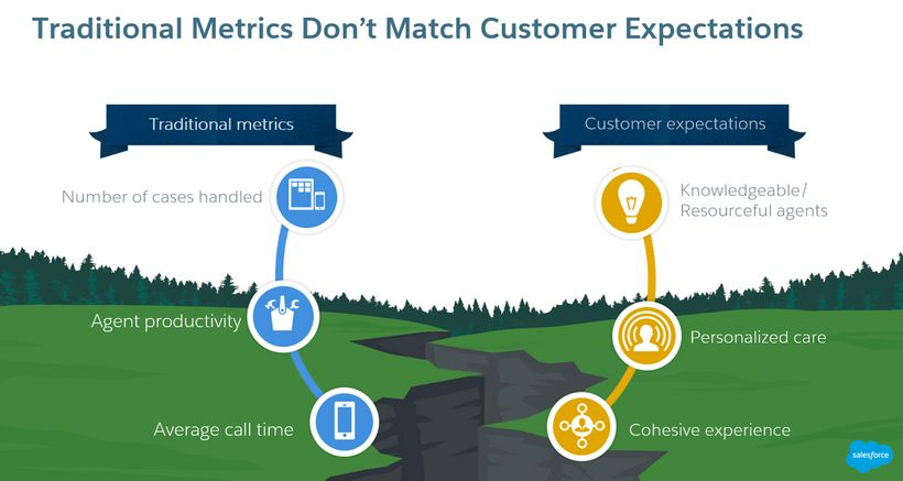 Traditional customer service metrics do not match customer expectations